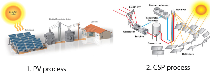 solar_energy_PV_CSP