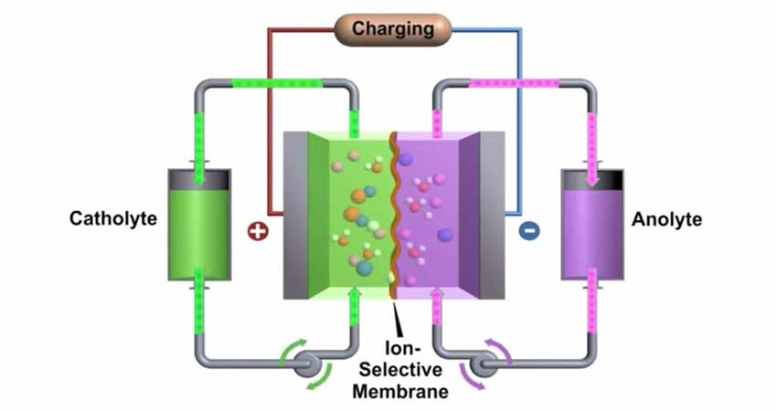 Solar-Powered-Battery-to-Soon-Take-Over-Traditional-Batteries---Research