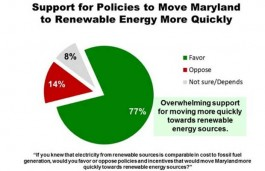 SunEdison's poll result shows 74% of Maryland voters support the Clean Energy Jobs Act