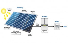 Here is how you can calculate the annual solar energy output of a photovoltaic system