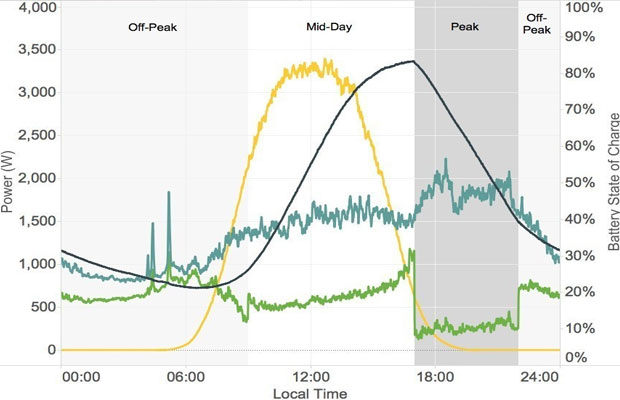 Sunverge Energy inverters meet HECO