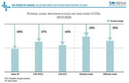 Average costs for electricity generated by solar and wind could decrease by 59% by 2025: IRENA