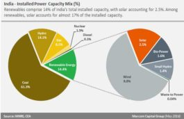 Solar Fastest Growing New Energy Source in India: Mercom Capital Group