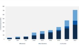 Germany's energy storage market will grow 11-fold and reach $1B by 2021: GTM Research