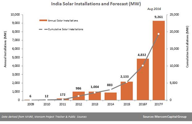 Solar Installations in India to Reach 4.8 GW in 2016: Mercom Capital