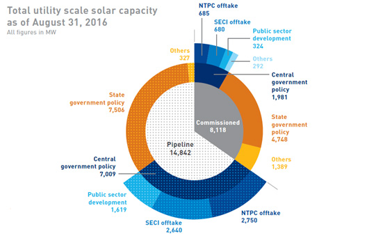 following table shows total utility Scale Solar Capacity