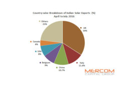 India's solar modules and cells export worth $41 million was up 116 percent in April-July 2016