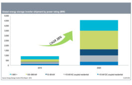 IHS Markit expects global energy storage inverter shipments slated for solid growth