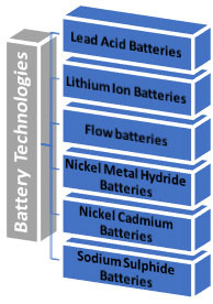 Battery technologies