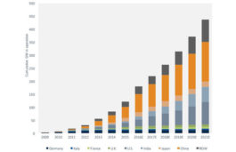 Report: Global Utility-Scale Solar PV O&M market to reach 182GW in 2016