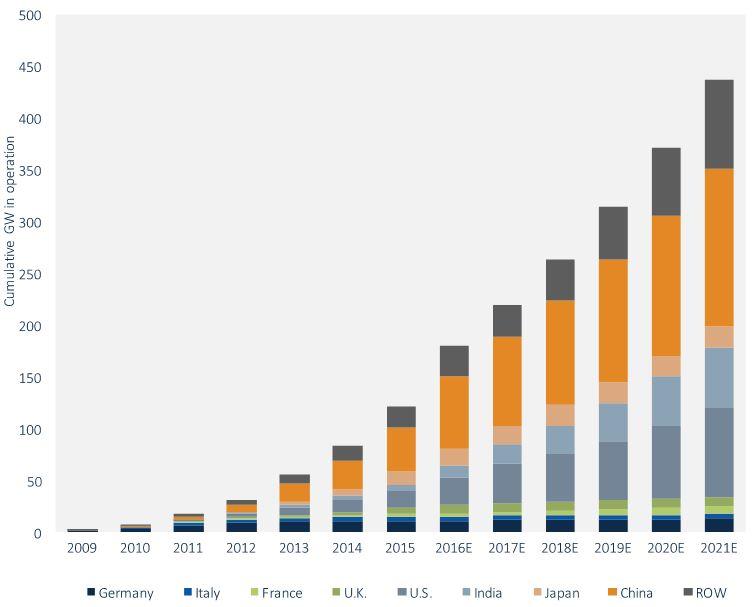 Cumulative Megawatt-Scale PV O&M Market, 2009-2021E (GW)