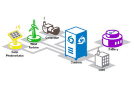 Global microgrid market to grow at a CAGR of 13.67% from 2016 to 2020: Research Beam