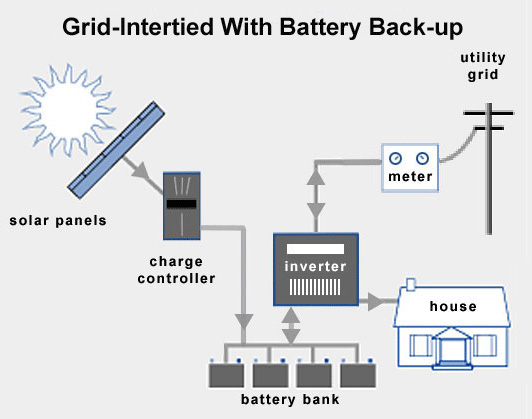 Grid intertied with battery backup