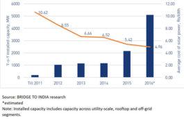 India's total installed solar capacity crosses 10 GW milestone: Bridge To India