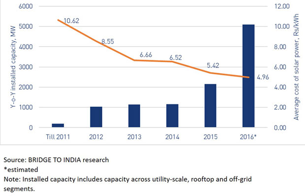 Indian solar capacity included rooftop and off-grid