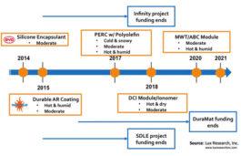 Innovations in material facilitates in bringing longer-lasting solar PV panels