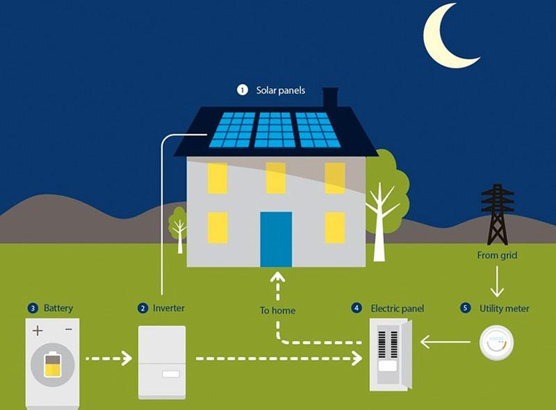 Solar Storage in india