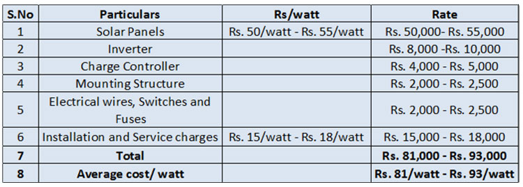 Summarizing the total cost for 1 KW system in a table