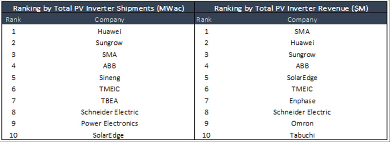 top 10 global pv inverter vendors by shipments and revenue