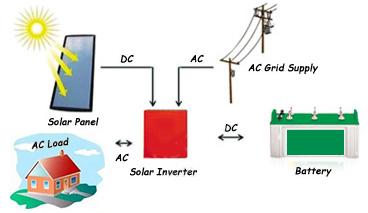 Heart Turns Brain Advanced Electronics Impacting Solar
