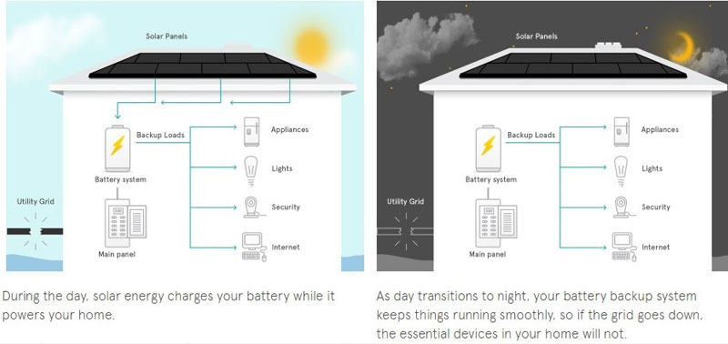 solar energy saving