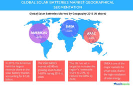 Global Solar Batteries Market Is Expected To Grow At A CAGR Of More Than 16% Through 2020: Technavio