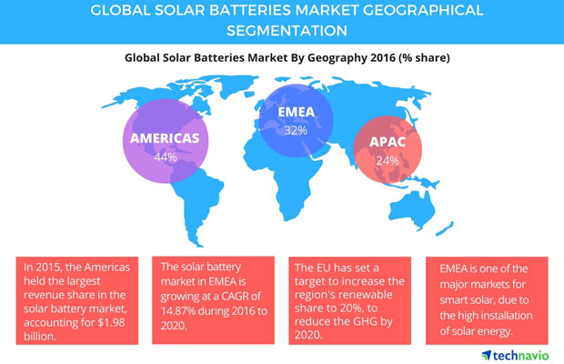 Global Solar Batteries Market