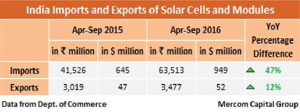 India imports and exports of solar cells
