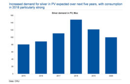 Photovoltaics and Ethylene Oxide Production to consume Six Hundred Million Ounces of Silver Through 2020
