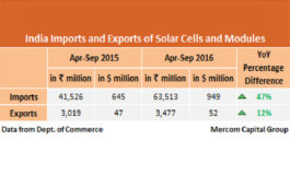 Solar Imports in India Grew by 47 % In the First Half of FY 2016-17: Mercom Capital