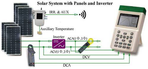 solar system with panels and inverter