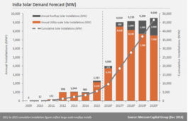 Mercom Capital forecasts solar capacity addition of more than 9GW in India in 2017