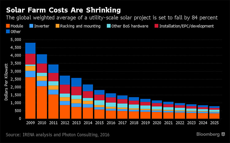 Shrinking Solar Farm