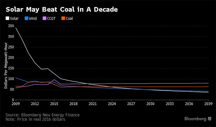 Solar Coal Chart