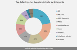 Top Eight Inverter Manufacturers account for 96 % of India's Solar Inverter Market: Mercom Capital