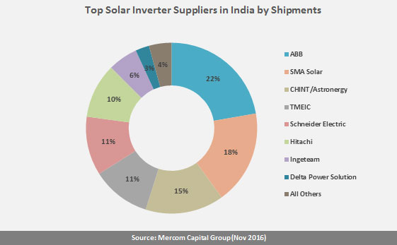 Top Eight Inverter Manufacturers Account For 96 Of India