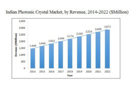 Global Photonic Crystal Market to reach $60,230 million by 2022: Allied Market Research