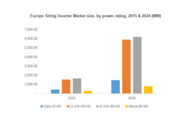 String Inverter Market size to cross USD 7 billion by 2024: Global Market Insights