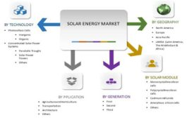 Solar Energy Market to Reach $422 Billion, Globally, by 2022 – Allied Market Research
