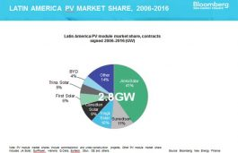 JinkoSolar holds 41% of Solar PV market share in Latin America -BNEF Report