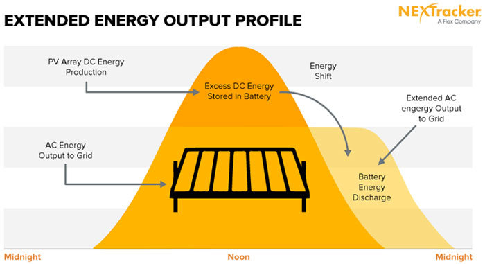 energy output profile