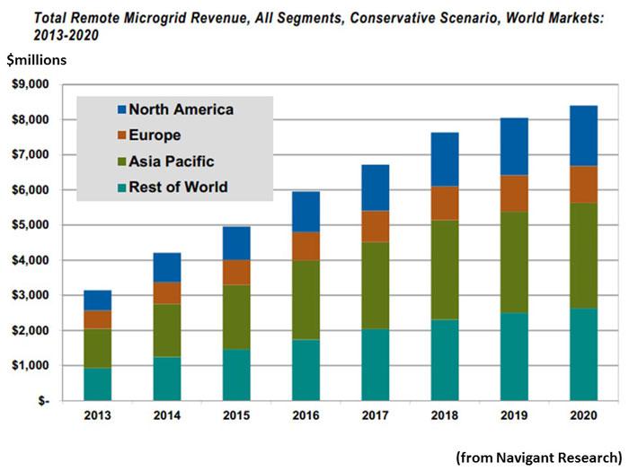 total remote microgrid revenue