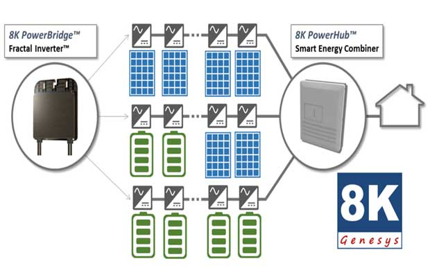 Genesys 8K modular smart home energy platform