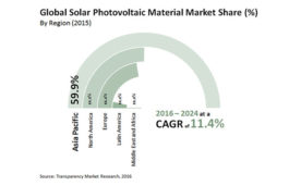 Solar Photovoltaic Material Market to Reach US$ 19,607.5 Mn by 2024: Transparency Market Research