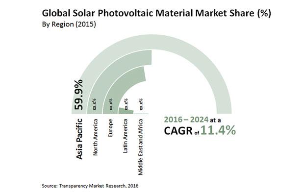 Solar Photovoltaic Material Market