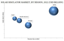 Solar Simulator Market to grow at a CAGR of 6.5% by 2022: MarketsandMarkets