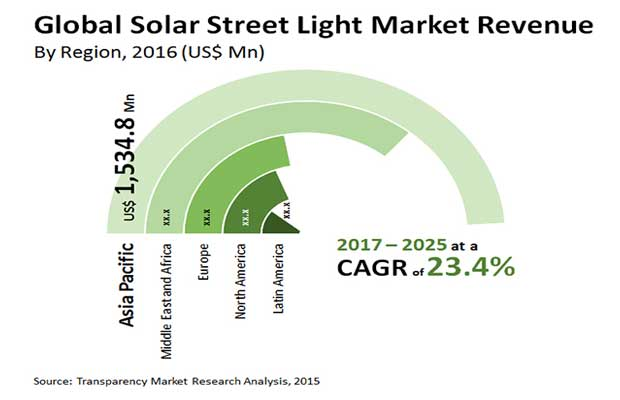 Solar Street Lighting Market