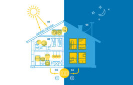 Sunnova Energy Announces the Launch of Powerstack, its New Solar+Storage Plan