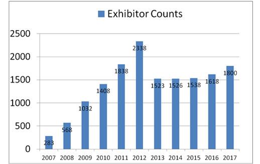 Exhibitor counts