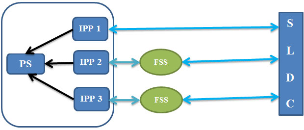 IPPs and SLDC model B